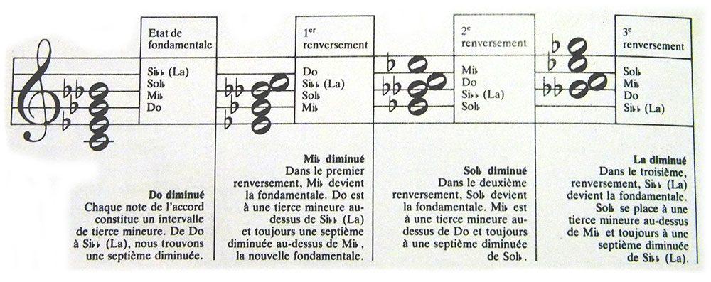 structure de l'accord de Do septième diminué
